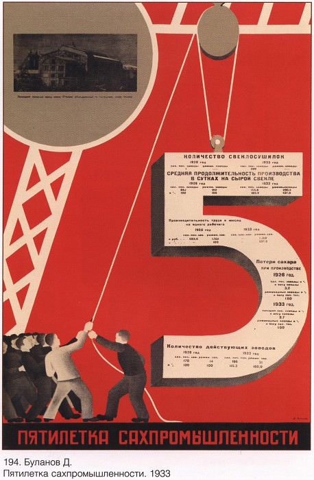 Five years of the industry. (D. Bulanov). Soviet Posters