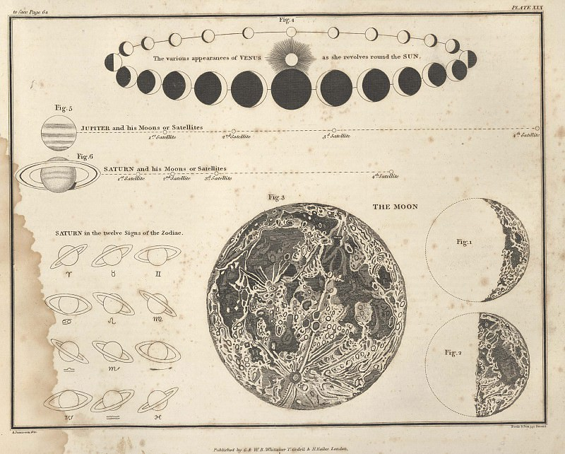 View planets through a telescope. Antique world maps HQ