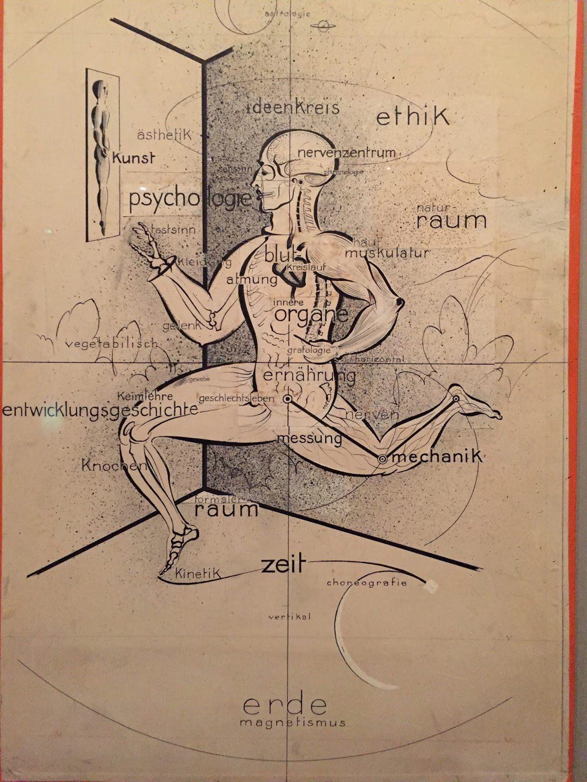 О. Шлеммер. Человек в кругу понятий, 1928
